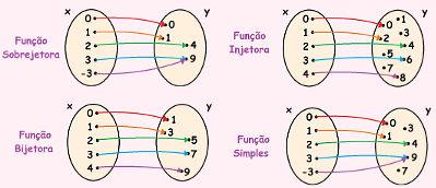 Cada tipo de função possui uma regularidade especifica
