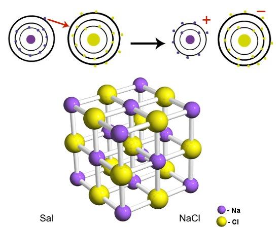 Formação de cloreto de sódio por meio de ligação iônica