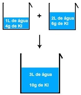 Resultado da mistura de duas soluções de iodeto de potássio