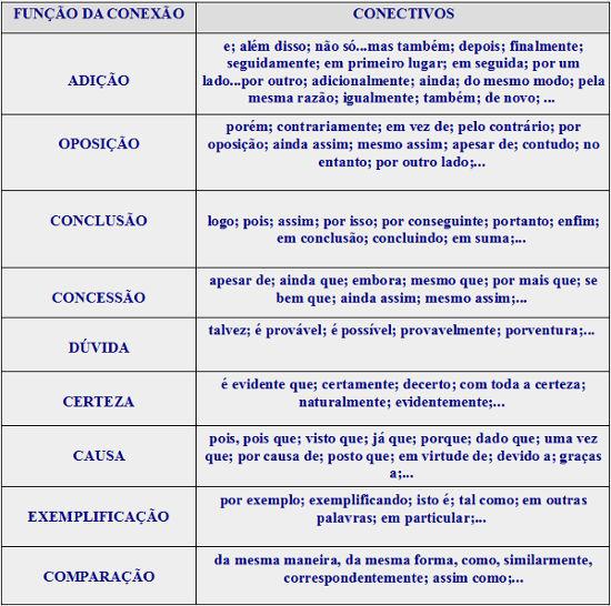 Conectivos: elementos fundamentais para coesão e coerência textual