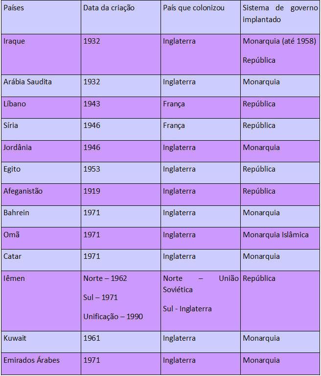 Países do Oriente Médio que foram criados a partir da autorização das potências europeias