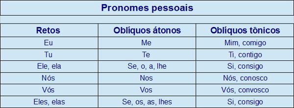 Pronomes pessoais: caso reto, oblíquos átonos e oblíquos tônicos
