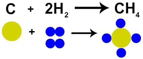 Representação da Lei de Lavoisier pela teoria atômica de Dalton