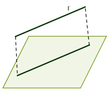 A reta r é paralela à reta s, que pertence ao plano α, logo, r é paralela a α