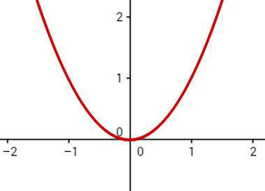 Exemplo de plano cartesiano e exemplo de parábola.