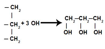 Representação da formação do glicerol