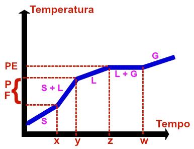 Representação gráfica de uma mistura azeotrópica qualquer