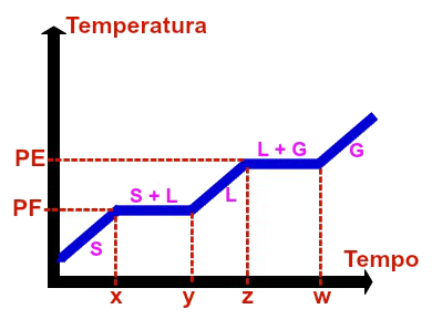 Representação gráfica de uma substância qualquer