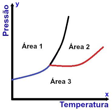Representação de um diagrama de fases