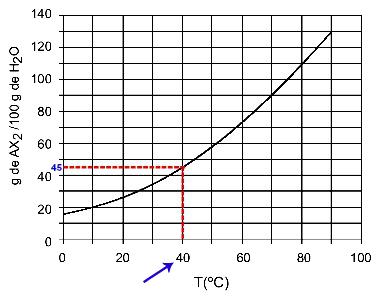 Determinação da solubilidade do AX2 a 40oC
