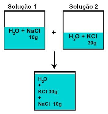 Massa de cada um dos solutos após a mistura de soluções sem reação química