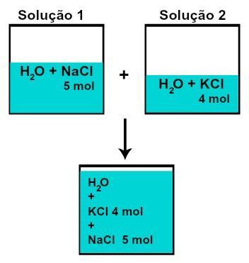 Número de mol de cada um dos solutos após a mistura de soluções sem reação química