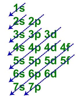 Diagrama de Linus Pauling em que as setas indicam a ordem de energia