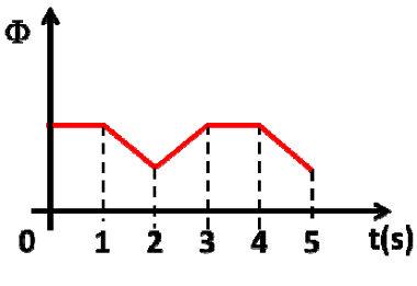 9afffb2928d O intervalo de tempo em que aparece na espira uma corrente elétrica induzida  é de