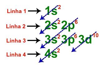 Linhas utilizadas na distribuição fundamental do zinco