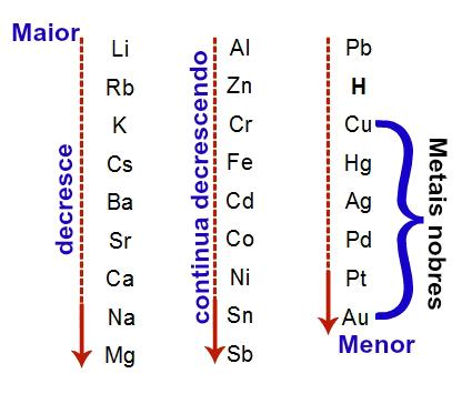 Em ordem decrescente de eletropositividade, enfatizamos os metais nobres