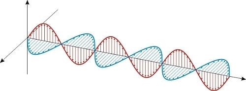 Ondas eletromagnéticas são produzidas por oscilações de campos elétricos e magnéticos.