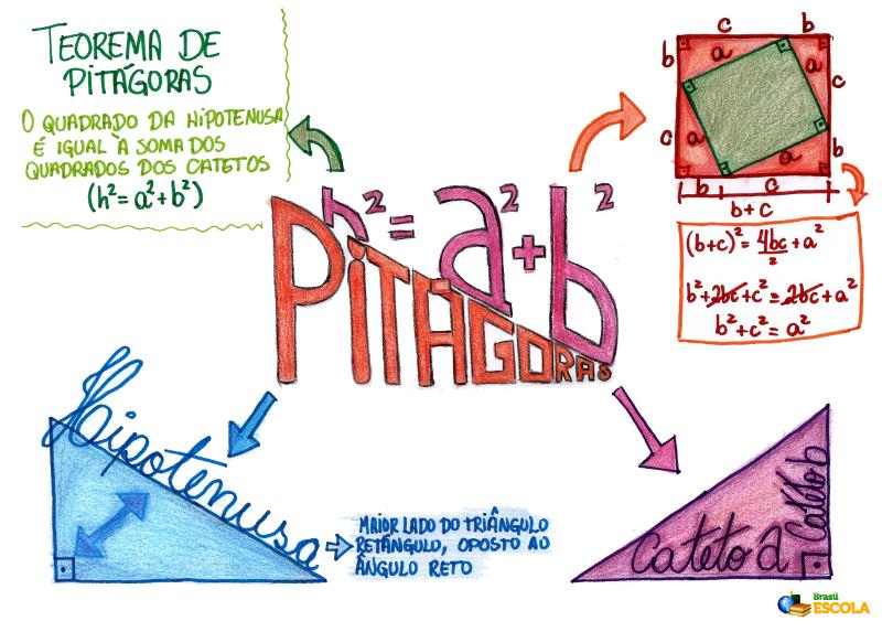 Mapa Mental: Pitágoras