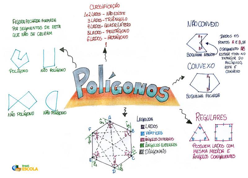 Mapa Mental: Polígonos