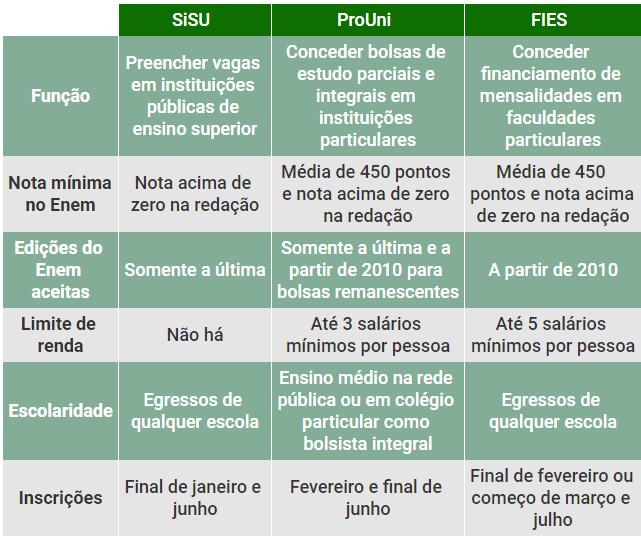 Diferença entre SiSU, ProUni e FIES