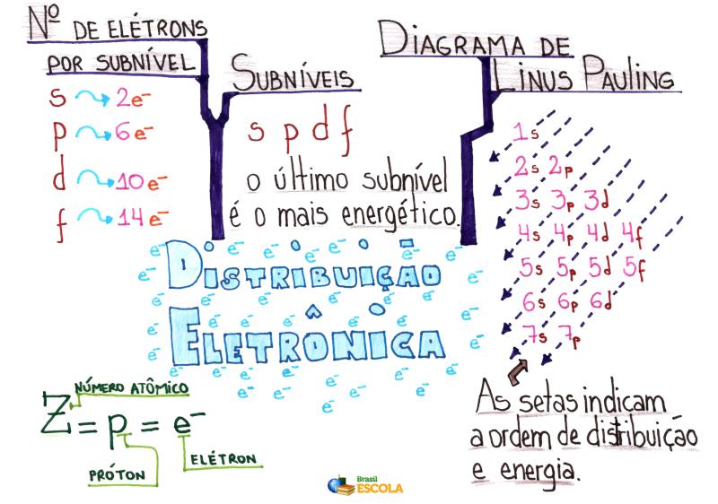Mapa Mental: Distribuição Eletrônica