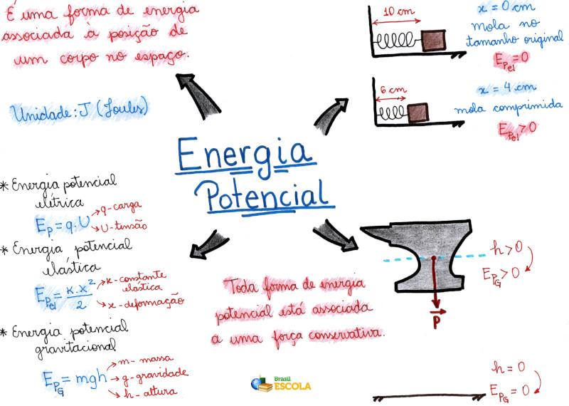 Mapa Mental: Energia Potencial