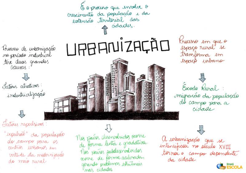 Mapa Mental: Urbanização