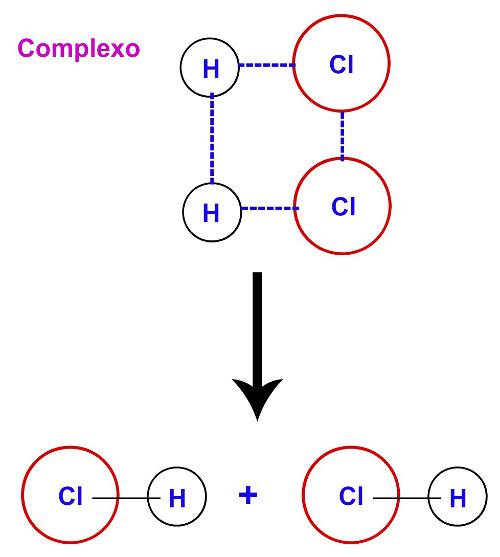 Formação do produto a partir do complexo ativado.