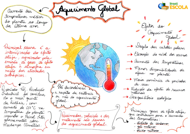Mapa Mental: Aquecimento Global