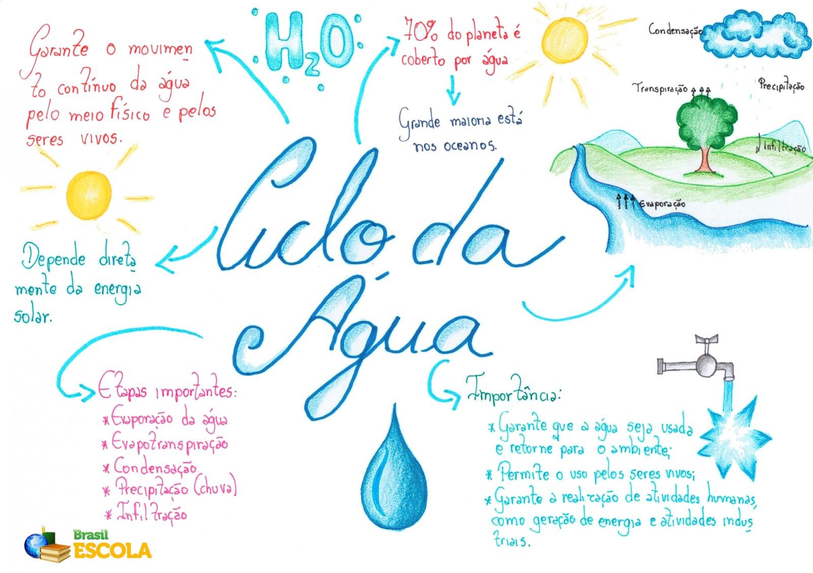 Ciclo Da água Brasil Escola