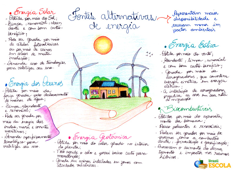 Mapa Mental: Fontes Alternativas de Energia