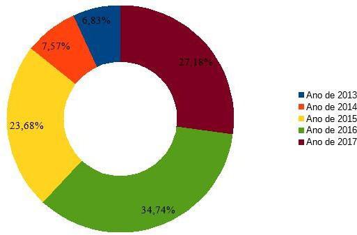 Quantidade geral de registros de ocorrências policiais no bairro Atalaia