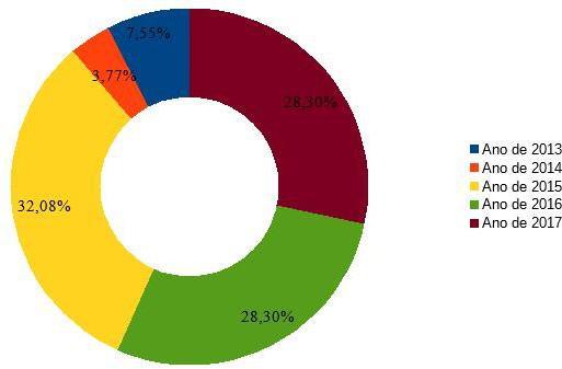Percentual de todos os crimes de dano,furto e roubo registrados dos ultimos cinco anos pela GMA no bairro Coroa do Meio