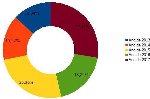 Percentual das principais ocorrências da GMA no bairro Coroa do Meio
