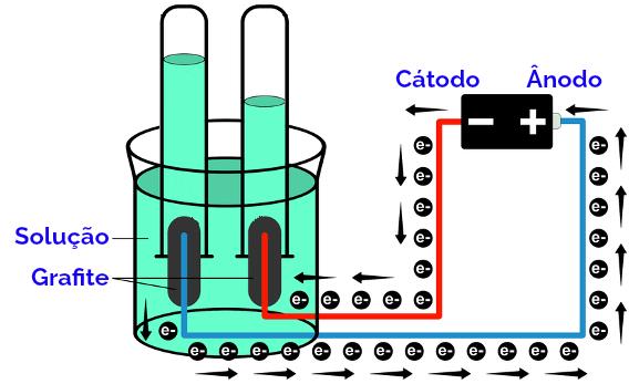 Esquema da montagem do sistema para a eletrólise da água.