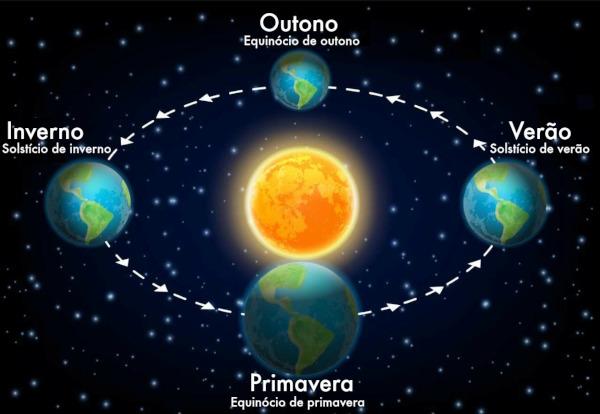 Solstício e equinócio são fenômenos astronômicos que representam o início das estações do ano.