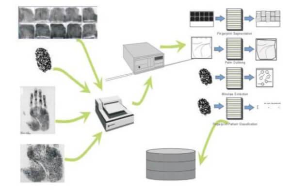 Processamento de imagens de impressões digitais