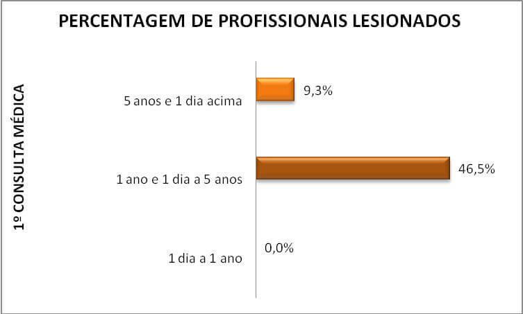 Gráfico período da primeira consulta