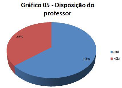 Disposição do professor