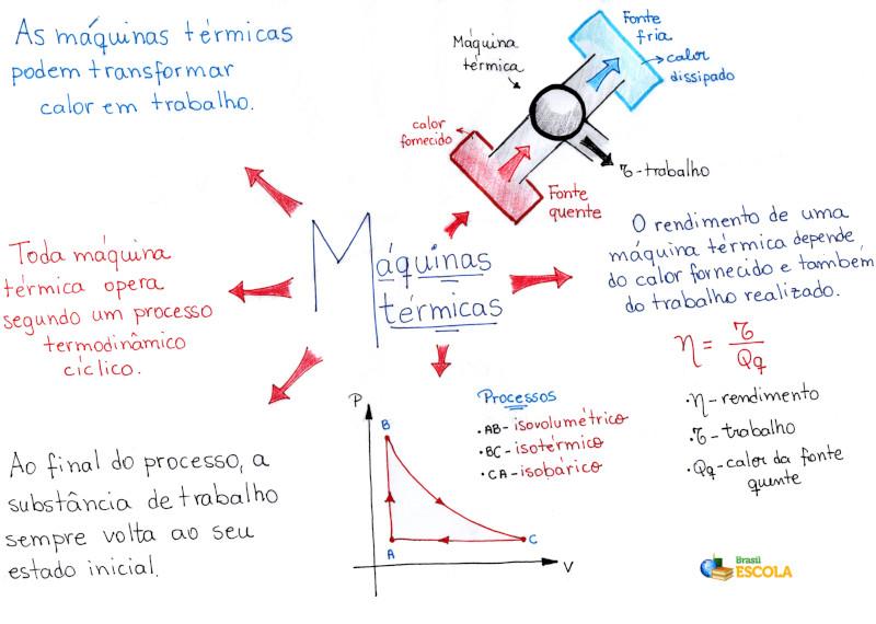 Calor e trabalho termodinamica