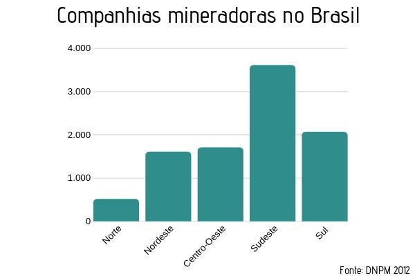 Distribuição das companhias mineradoras nas regiões brasileiras, segundo dados do Departamento Nacional de Produção Mineral.