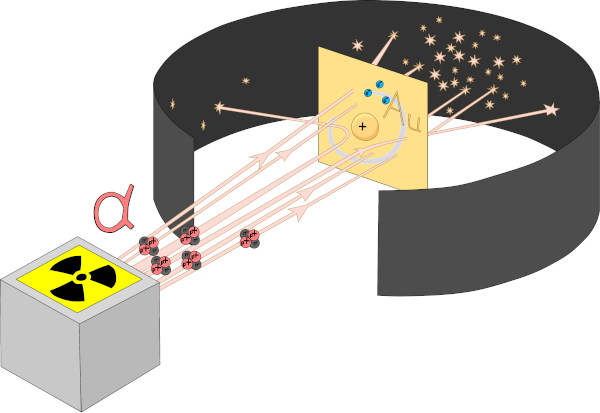 Experimento de Rutherford em que partículas alfa foram bombardeadas em uma fina camada de ouro.