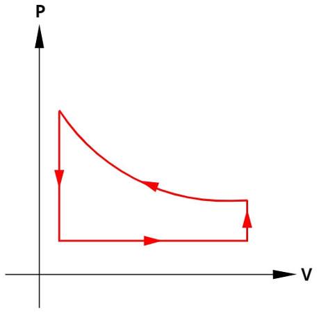 A área do gráfico das máquinas térmicas indica a quantidade de trabalho que elas realizam durante um ciclo.