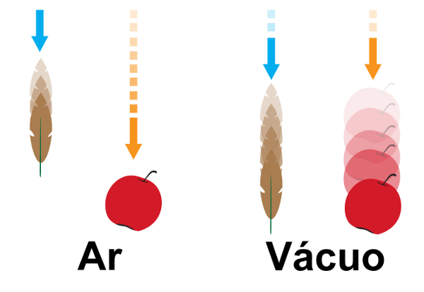 No vácuo, corpos de massas diferentes caem com o mesmo tempo.