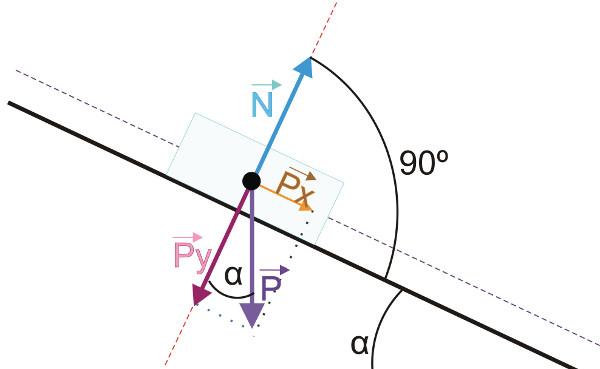 No plano inclinado, a normal equivale à componente y do peso. [1]