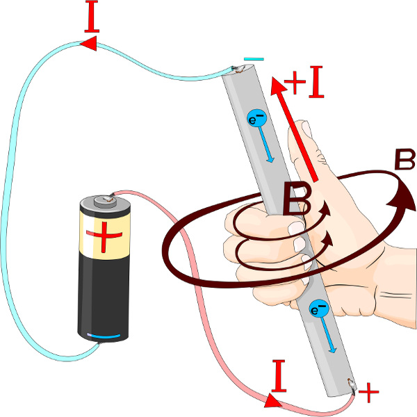 A regra da mão direita permite encontrar o sentido do campo magnético ou da corrente elétrica.